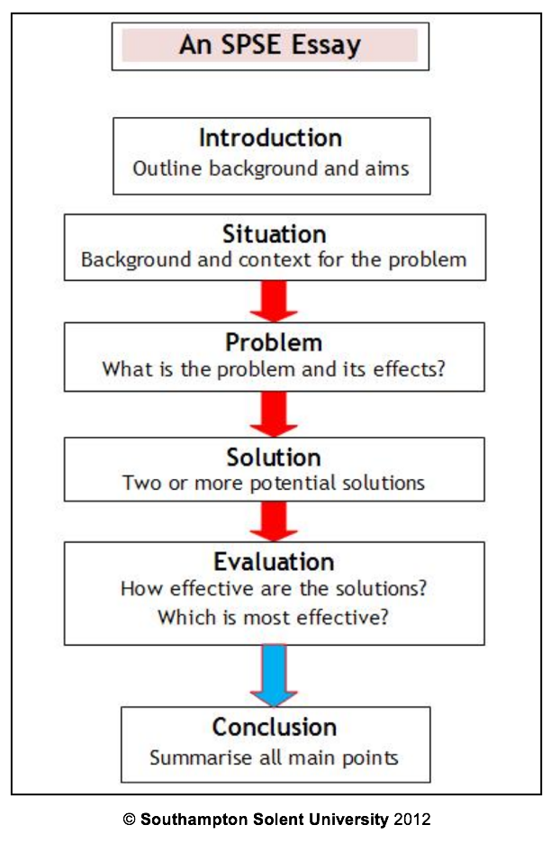 Problem solution essay example topics