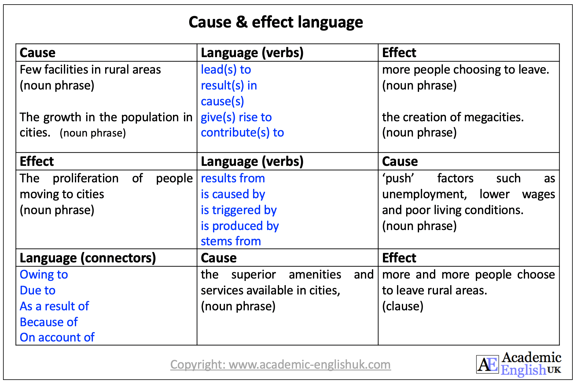 cause and effect language