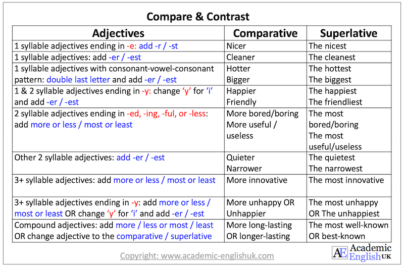 compare and contrast Aeuk