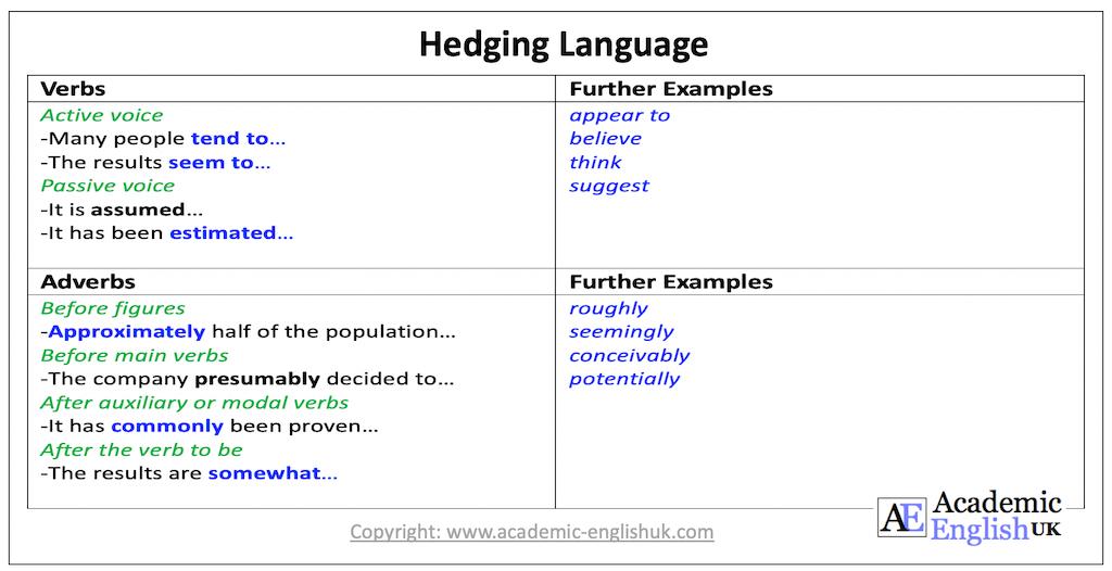 hedging language verbs & adverbs