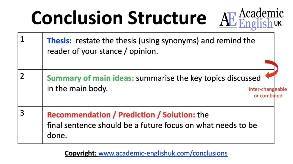 conclusion structure