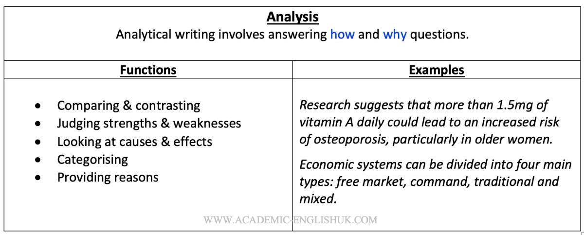 analysis language in academic writing